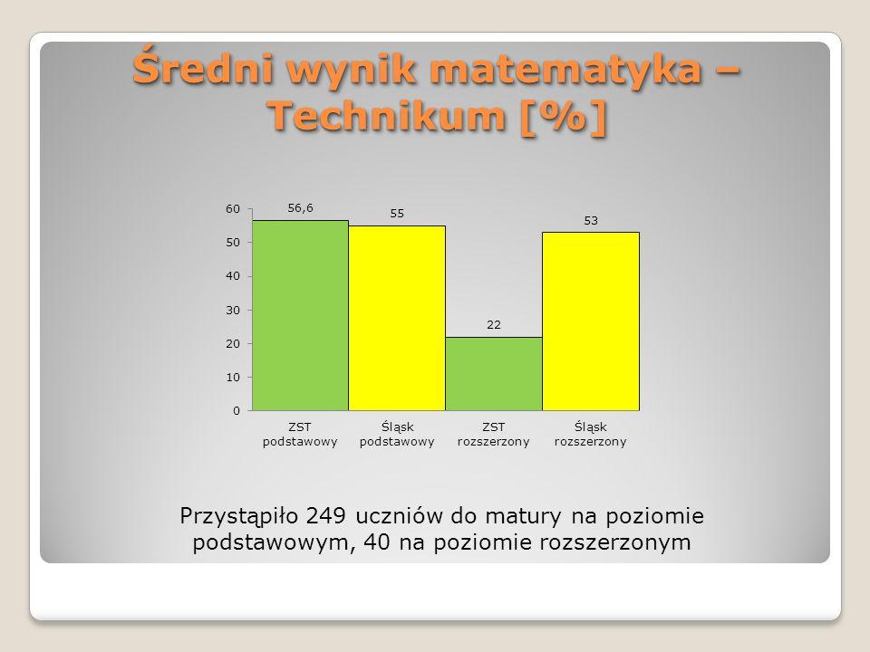 Średni wynik matematyka – Technikum [%] Przystąpiło 249 uczniów do matury na poziomie podstawowym, 40 na poziomie rozszerzonym