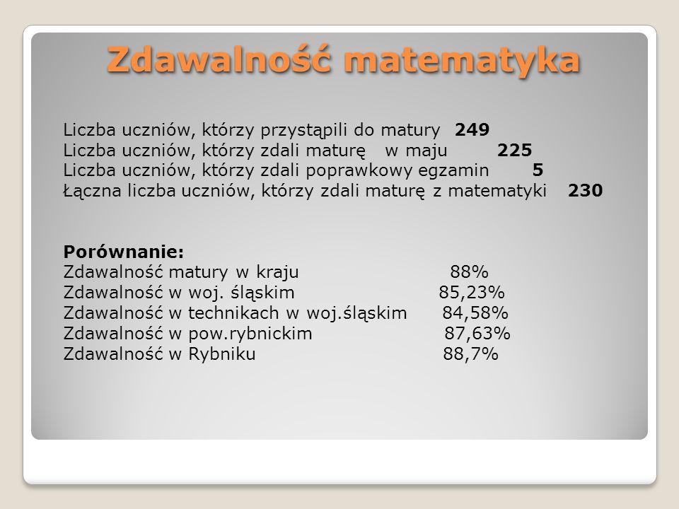 Zdawalność matematyka Liczba uczniów, którzy przystąpili do matury 249 Liczba uczniów, którzy zdali maturę w maju 225 Liczba uczniów, którzy zdali pop
