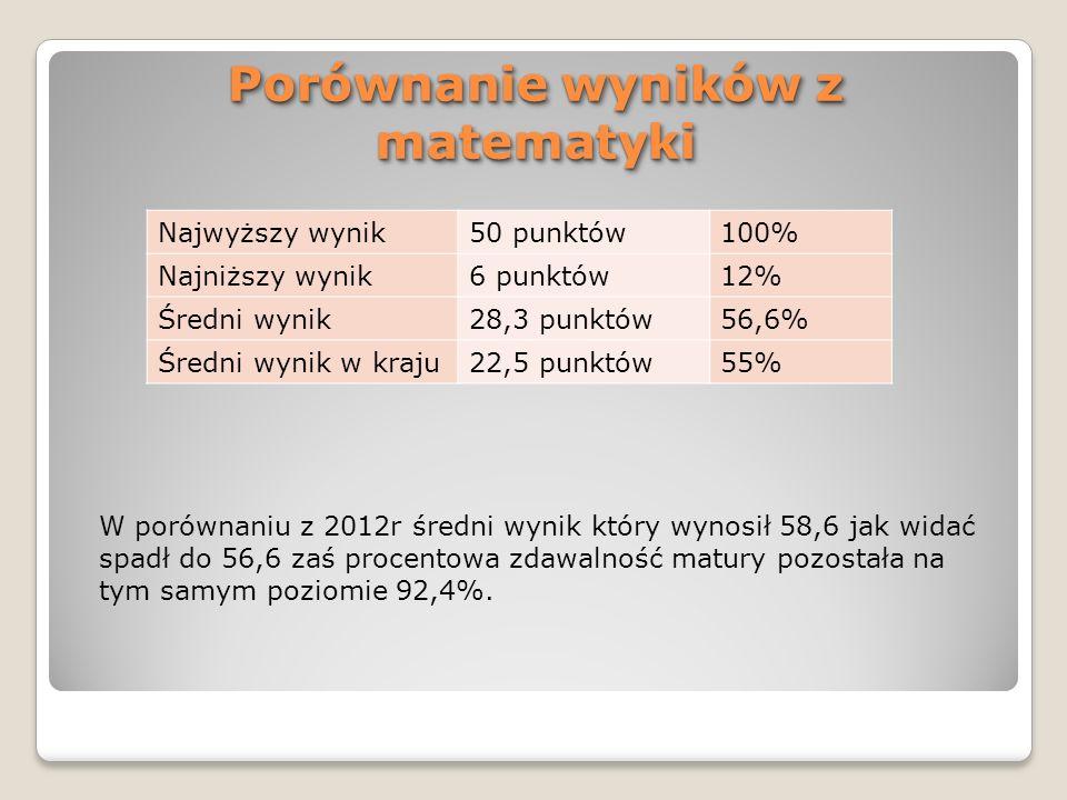 Porównanie wyników z matematyki W porównaniu z 2012r średni wynik który wynosił 58,6 jak widać spadł do 56,6 zaś procentowa zdawalność matury pozostał