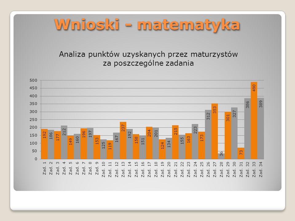 Wnioski - matematyka Analiza punktów uzyskanych przez maturzystów za poszczególne zadania