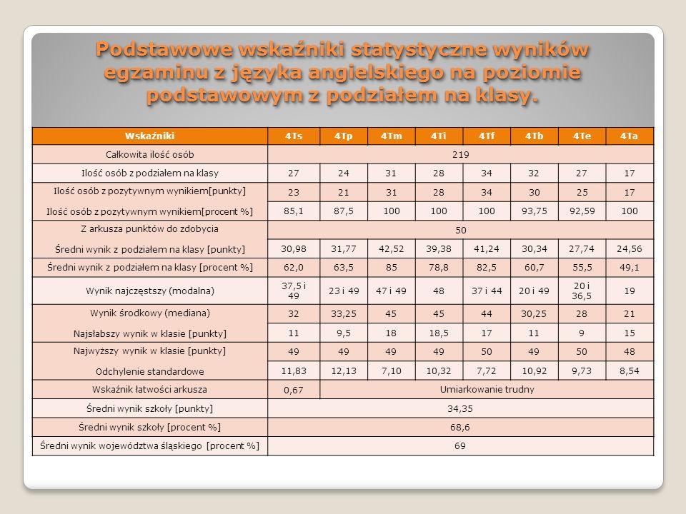 Podstawowe wskaźniki statystyczne wyników egzaminu z języka angielskiego na poziomie podstawowym z podziałem na klasy. Wskaźniki4Ts4Tp4Tm4Ti4Tf4Tb4Te4