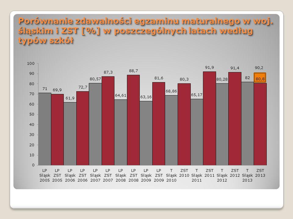 ZdawalnośćZdawalność W odniesieniu do absolwentów przystępujących do co najmniej jednego egzaminu obowiązkowego : ZST ŚLĄSKIE Technikum - 90.2% 82% Technikum Uzupełniające - 40.0% 22%