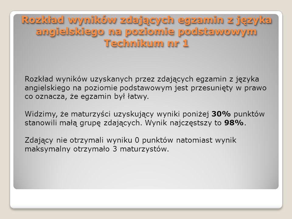 Rozkład wyników uzyskanych przez zdających egzamin z języka angielskiego na poziomie podstawowym jest przesunięty w prawo co oznacza, że egzamin był ł