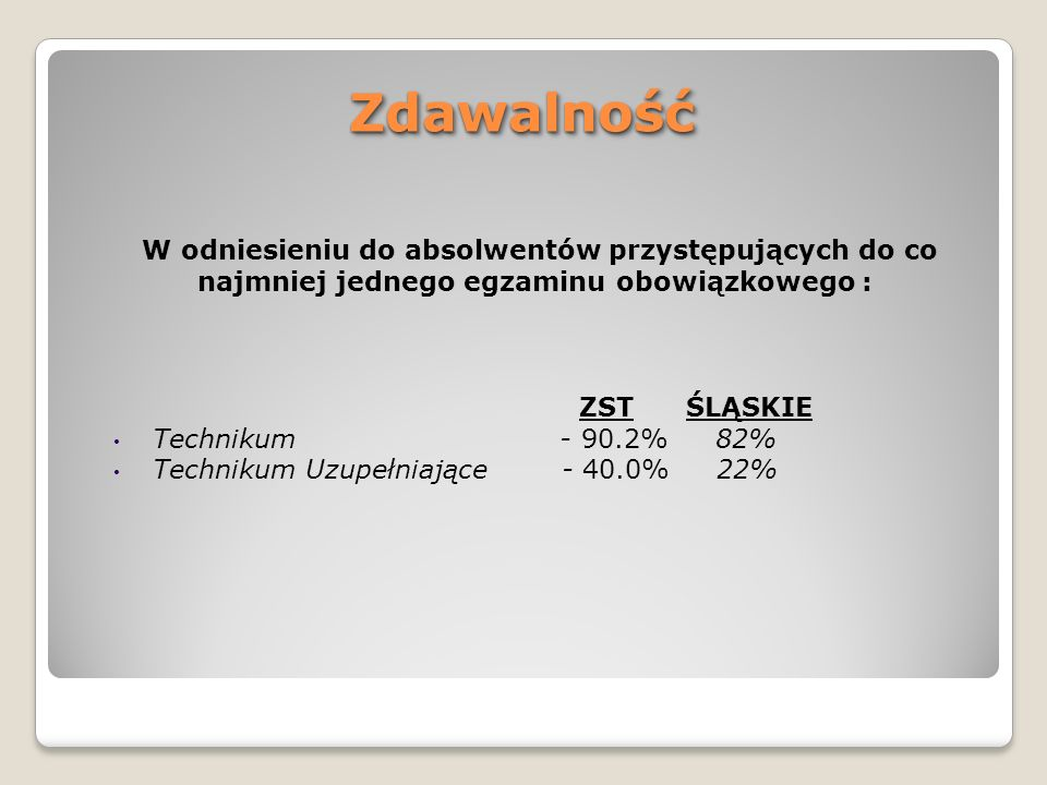 ZdawalnośćZdawalność W odniesieniu do absolwentów przystępujących do co najmniej jednego egzaminu obowiązkowego : ZST ŚLĄSKIE Technikum - 90.2% 82% Te