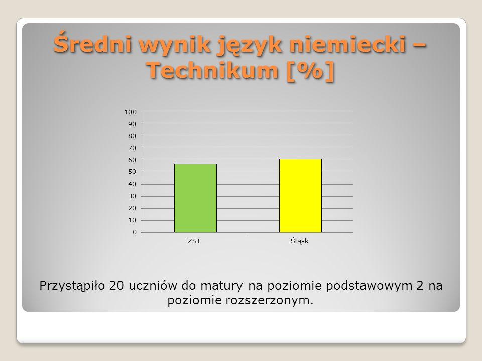 Średni wynik język niemiecki – Technikum [%] Przystąpiło 20 uczniów do matury na poziomie podstawowym 2 na poziomie rozszerzonym.