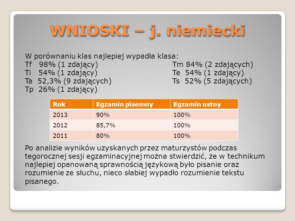 WNIOSKI – j. niemiecki W porównaniu klas najlepiej wypadła klasa: Tf 98% (1 zdający)Tm 84% (2 zdających) Ti 54% (1 zdający)Te 54% (1 zdający) Ta 52,3%