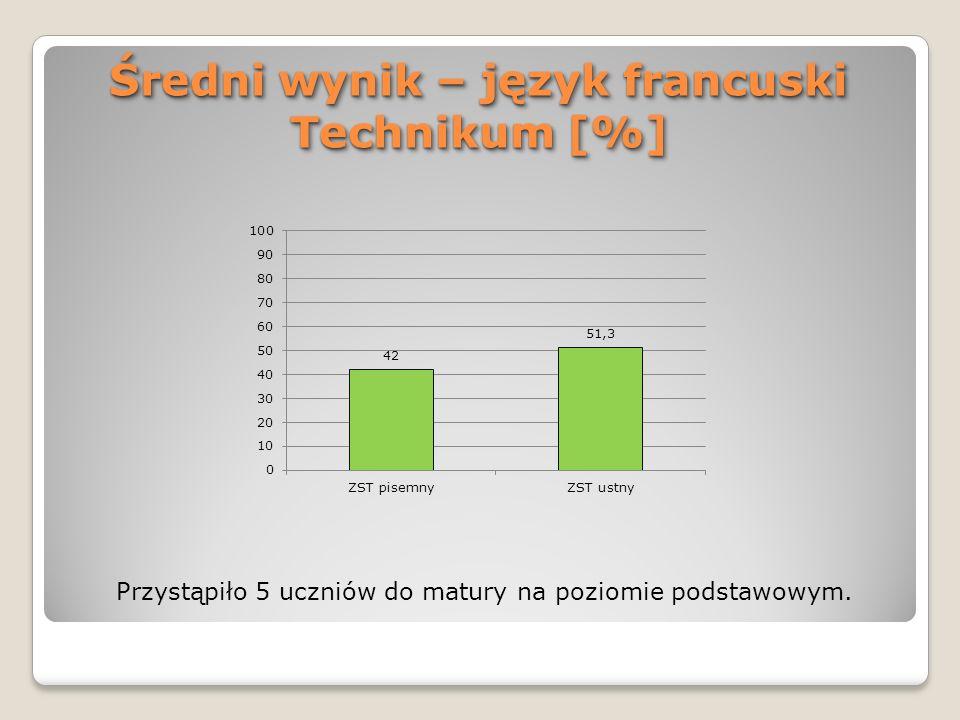 Średni wynik – język francuski Technikum [%] Przystąpiło 5 uczniów do matury na poziomie podstawowym.