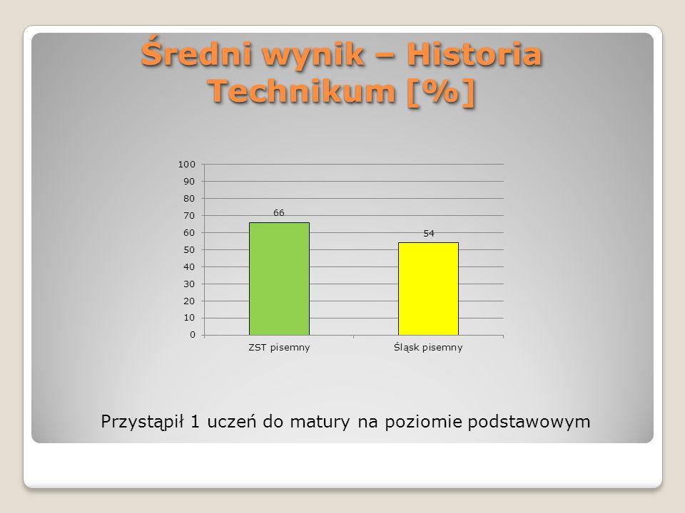 Średni wynik – Historia Technikum [%] Przystąpił 1 uczeń do matury na poziomie podstawowym