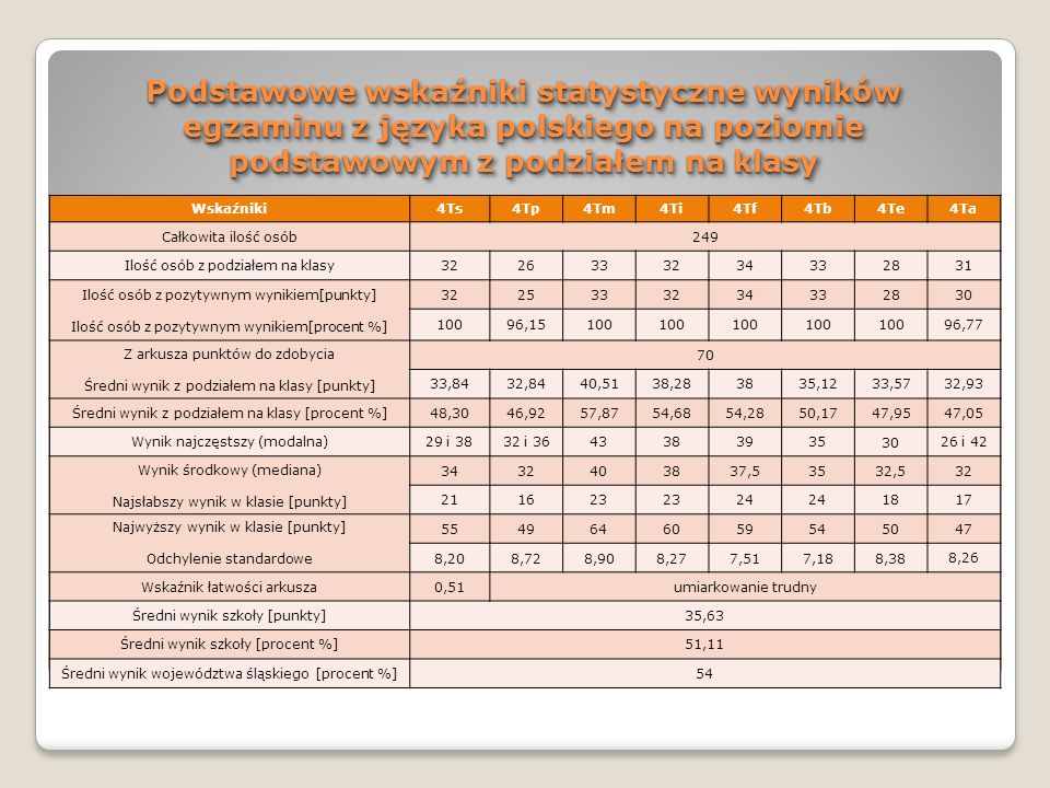 WNIOSKI – j.polski Najlepsi absolwenci wg skali staninowej osiągnęli wynik: W przedziale: 82 – 100 %, czyli najwyższy: Bednorz Łukasz, 4Tf (59/70pkt) Szymura Paweł, 4Tm (64/70pkt) Słomka Aneta, 4Ti (60/70pkt) W przedziale: 74 – 81 %, czyli bardzo wysoki: Kroczek Artur, 4Tb (54/70pkt) Czogała Marcin, 4Ts (55/70pkt) W przedziale: 67 – 73 %, czyli wysoki: Lazar Tomasz, 4Ta (47/70pkt) Piksa Damian, 4Tp (49/70pkt) Spyra Łukasz, 4Te (50/70pkt) Kurpanik Bartłomiej, 4Te (50/70pkt)