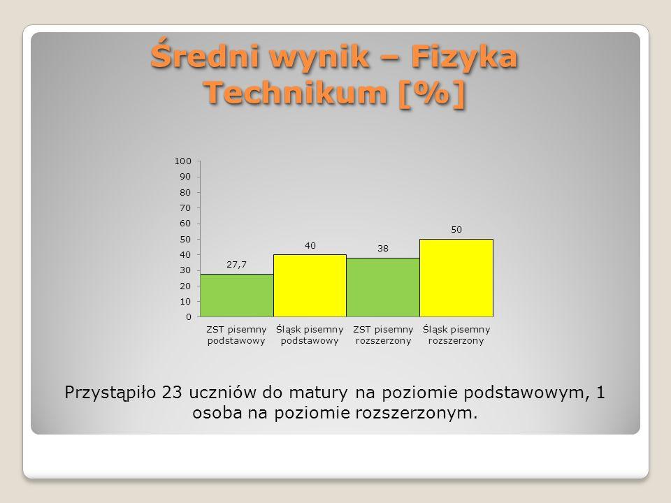 Średni wynik – Fizyka Technikum [%] Przystąpiło 23 uczniów do matury na poziomie podstawowym, 1 osoba na poziomie rozszerzonym.