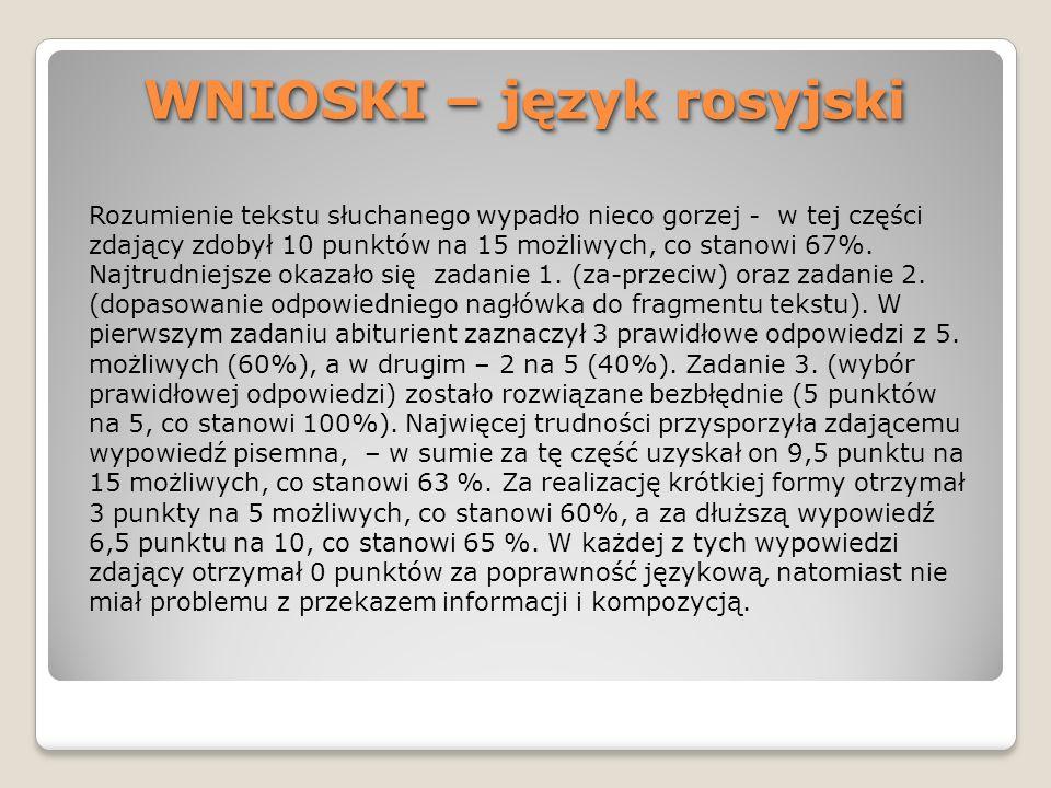 WNIOSKI – język rosyjski Rozumienie tekstu słuchanego wypadło nieco gorzej - w tej części zdający zdobył 10 punktów na 15 możliwych, co stanowi 67%. N