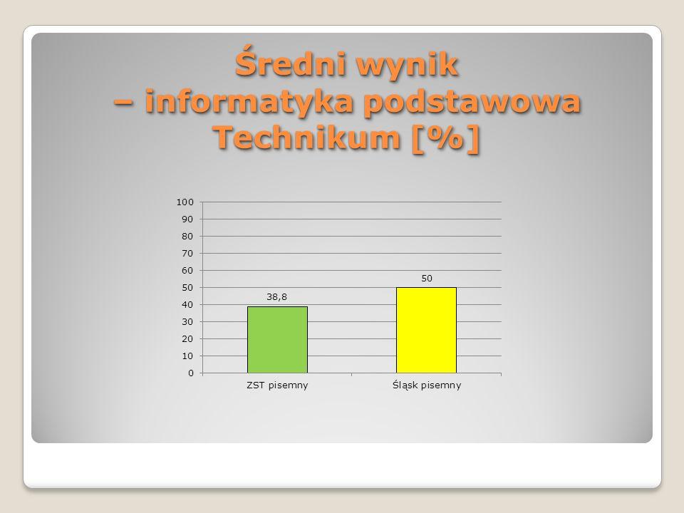 Średni wynik – informatyka podstawowa Technikum [%]