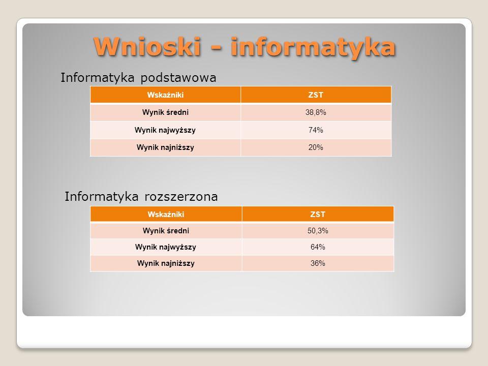 Wnioski - informatyka WskaźnikiZST Wynik średni38,8% Wynik najwyższy74% Wynik najniższy20% WskaźnikiZST Wynik średni50,3% Wynik najwyższy64% Wynik naj