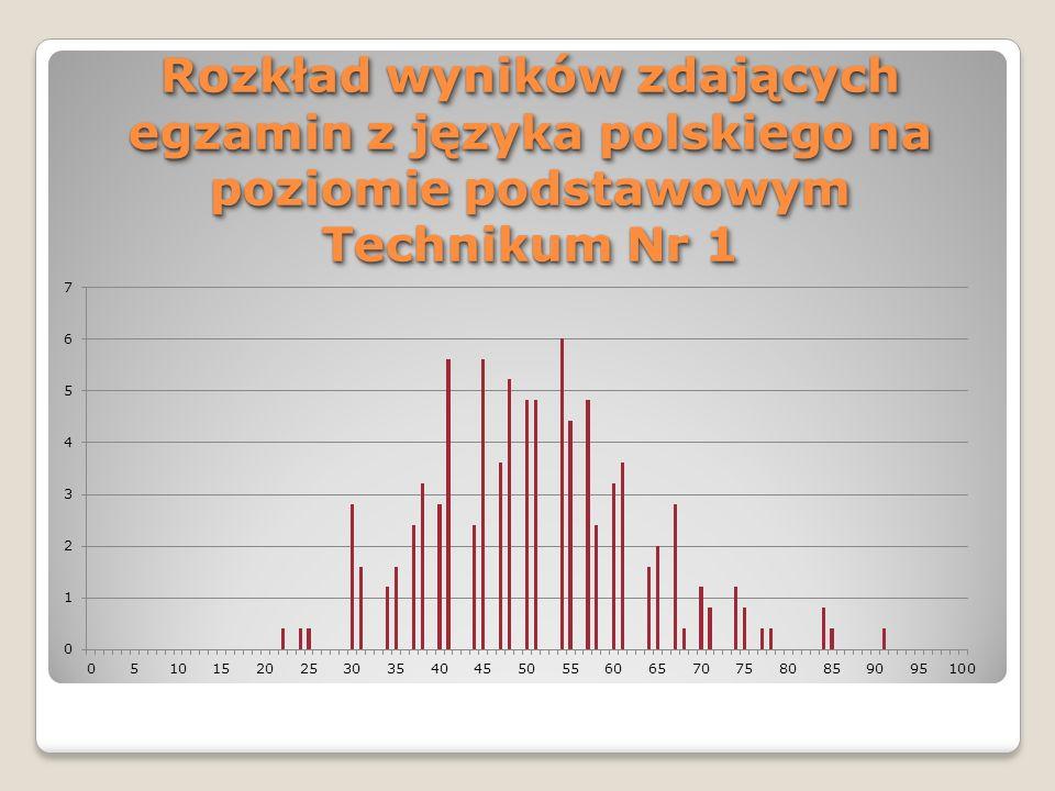 Rozkład wyników zdających egzamin z języka polskiego w części pisemnej na poziomie podstawowym Technikum Nr 1 Rozkład wyników uzyskanych przez zdających egzamin z języka polskiego na poziomie podstawowym jest zbliżony do rozkładu normalnego.