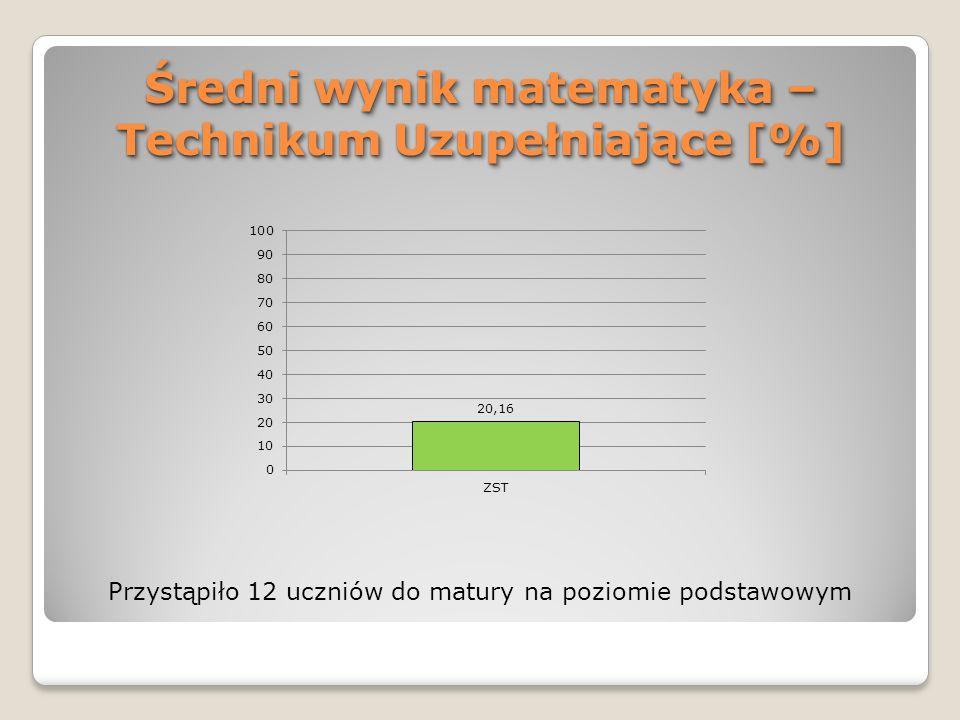 Średni wynik matematyka – Technikum Uzupełniające [%] Przystąpiło 12 uczniów do matury na poziomie podstawowym