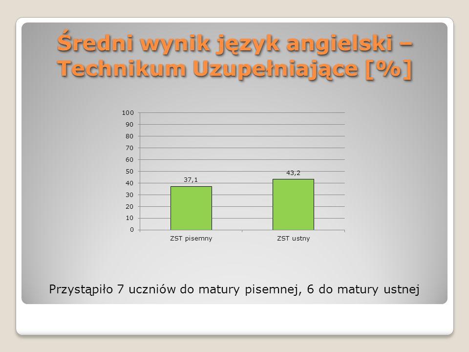 Średni wynik język angielski – Technikum Uzupełniające [%] Przystąpiło 7 uczniów do matury pisemnej, 6 do matury ustnej