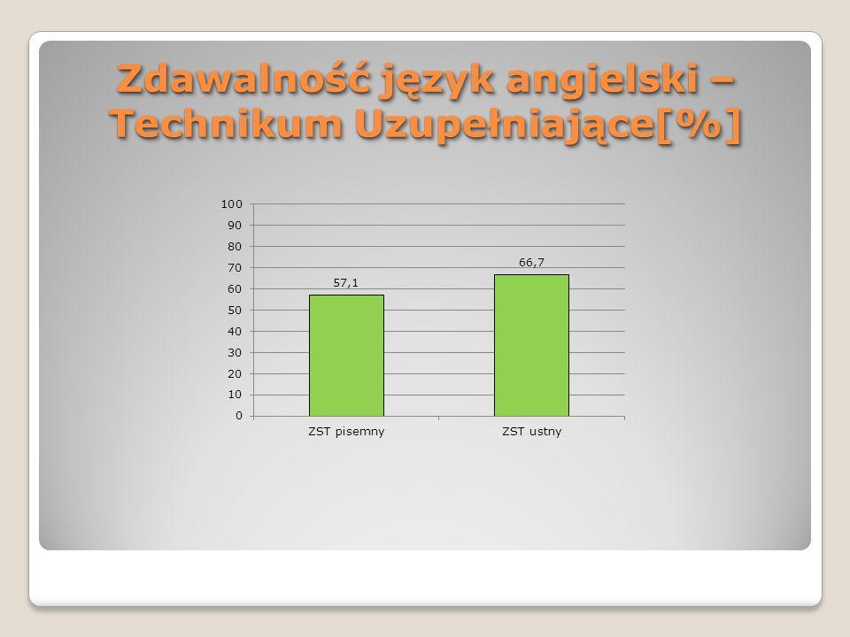 Zdawalność język angielski – Technikum Uzupełniające[%]