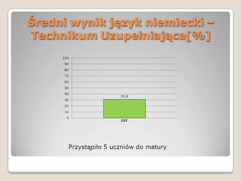 Średni wynik język niemiecki – Technikum Uzupełniające[%] Przystąpiło 5 uczniów do matury