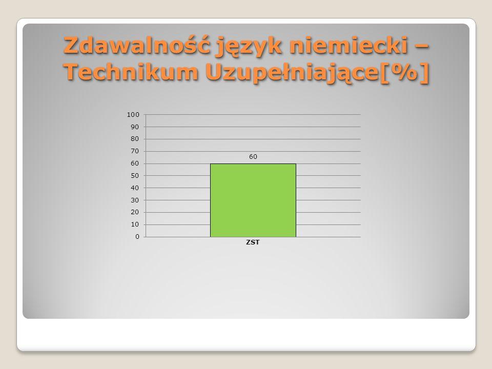 Zdawalność język niemiecki – Technikum Uzupełniające[%]