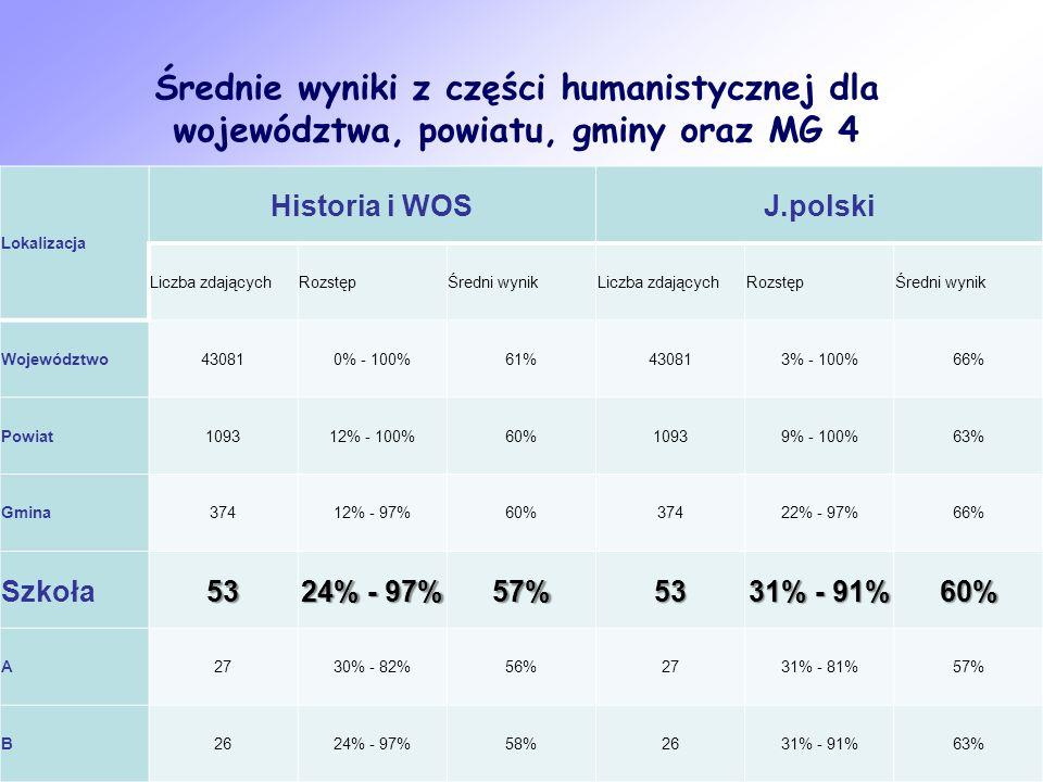 Średnie wyniki z części humanistycznej dla województwa, powiatu, gminy oraz MG 4 Lokalizacja Historia i WOSJ.polski Liczba zdającychRozstępŚredni wyni
