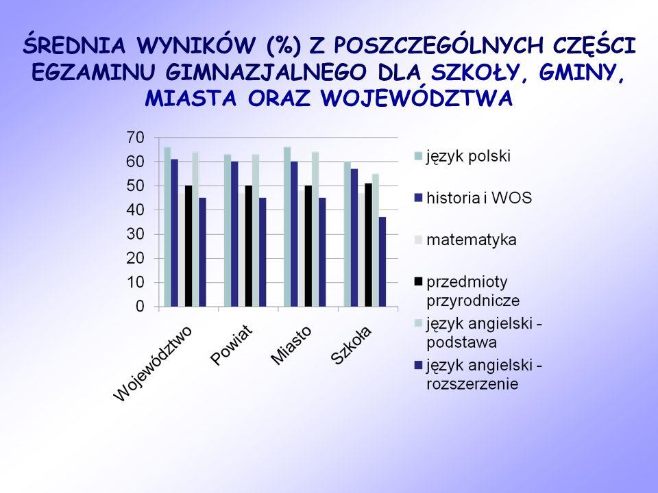 ŚREDNIA WYNIKÓW (%) Z POSZCZEGÓLNYCH CZĘŚCI EGZAMINU GIMNAZJALNEGO DLA SZKOŁY, GMINY, MIASTA ORAZ WOJEWÓDZTWA