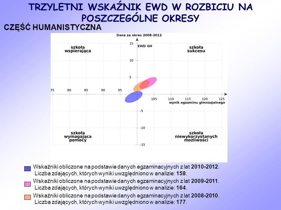 TRZYLETNI WSKAŹNIK EWD W ROZBICIU NA POSZCZEGÓLNE OKRESY CZĘŚĆ HUMANISTYCZNA Wskaźniki obliczone na podstawie danych egzaminacyjnych z lat 2010-2012.