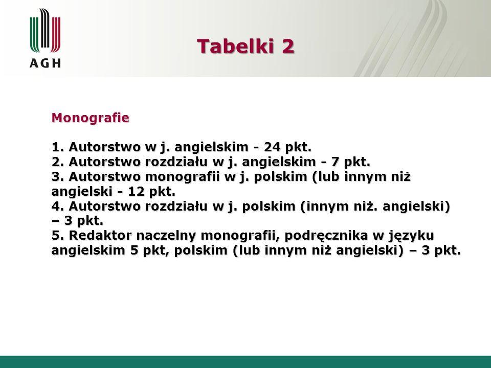 Tabelki 2 Monografie 1. Autorstwo w j. angielskim - 24 pkt. 2. Autorstwo rozdziału w j. angielskim - 7 pkt. 3. Autorstwo monografii w j. polskim (lub