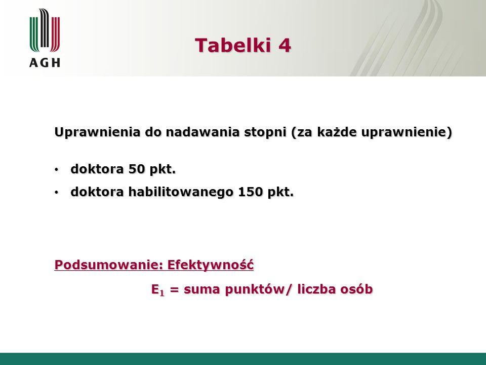 Tabelki 4 Uprawnienia do nadawania stopni (za każde uprawnienie) doktora 50 pkt.