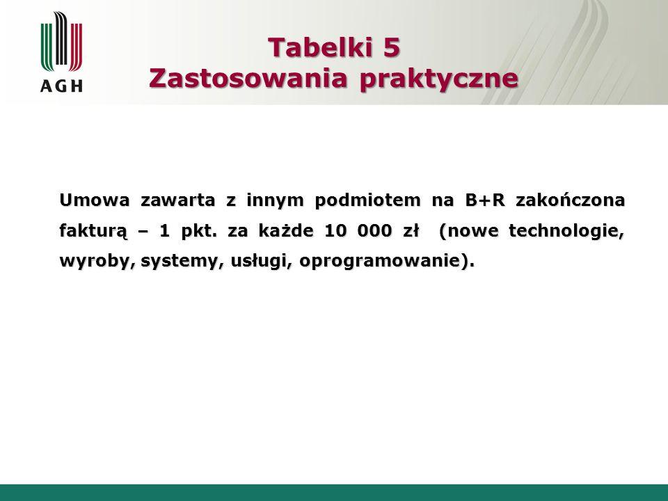 Tabelki 5 Zastosowania praktyczne Umowa zawarta z innym podmiotem na B+R zakończona fakturą – 1 pkt. za każde 10 000 zł (nowe technologie, wyroby, sys
