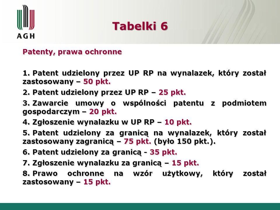 Tabelki 6 Patenty, prawa ochronne 1. Patent udzielony przez UP RP na wynalazek, który został zastosowany – 50 pkt. 2. Patent udzielony przez UP RP – 2
