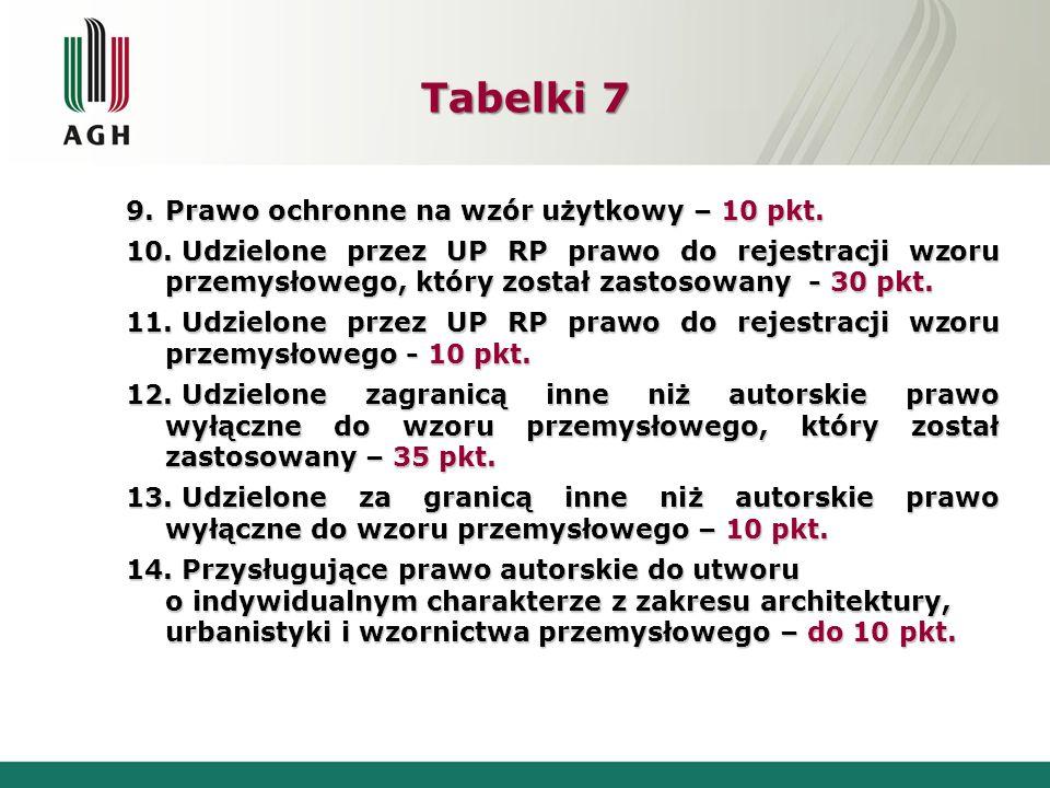 Tabelki 7 9.Prawo ochronne na wzór użytkowy – 10 pkt. 10. Udzielone przez UP RP prawo do rejestracji wzoru przemysłowego, który został zastosowany - 3