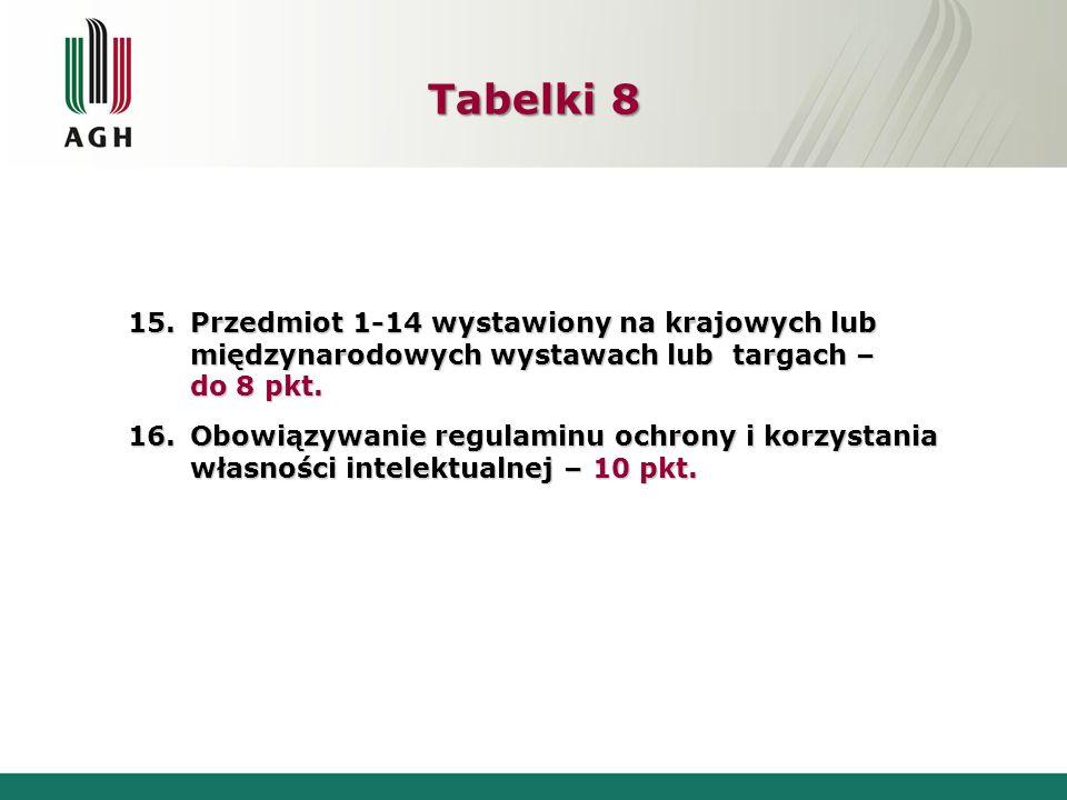 15.Przedmiot 1-14 wystawiony na krajowych lub międzynarodowych wystawach lub targach – do 8 pkt. 16.Obowiązywanie regulaminu ochrony i korzystania wła