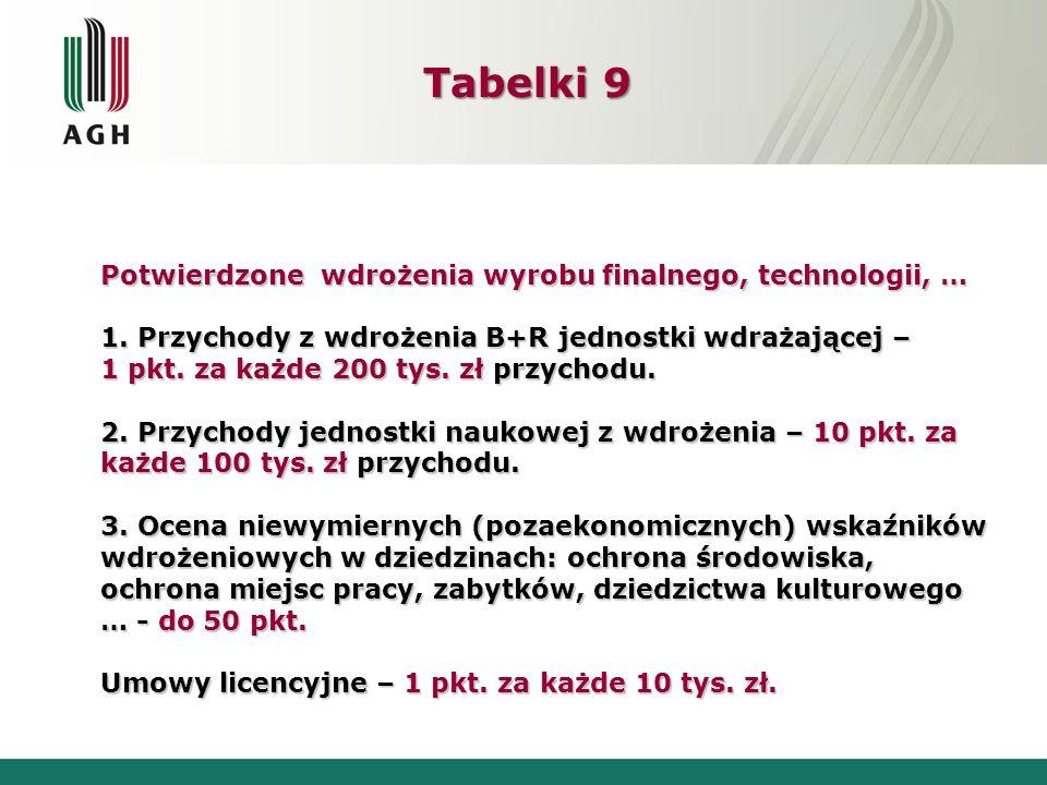 Tabelki 9 Potwierdzone wdrożenia wyrobu finalnego, technologii, … 1. Przychody z wdrożenia B+R jednostki wdrażającej – 1 pkt. za każde 200 tys. zł prz