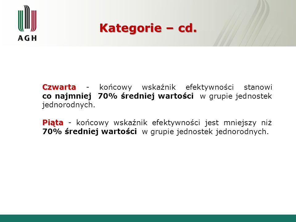 Kategorie – cd. Czwarta Czwarta - końcowy wskaźnik efektywności stanowi co najmniej 70% średniej wartości w grupie jednostek jednorodnych. Piąta Piąta