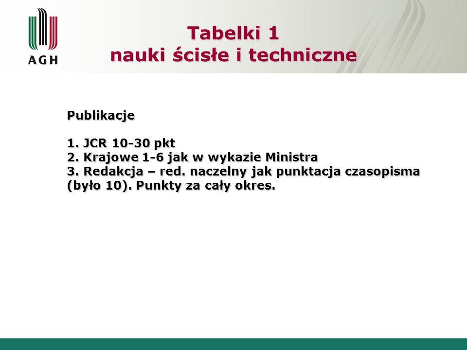 Tabelki 1 nauki ścisłe i techniczne Publikacje 1. JCR 10-30 pkt 2. Krajowe 1-6 jak w wykazie Ministra 3. Redakcja – red. naczelny jak punktacja czasop