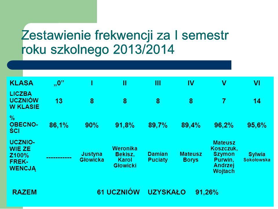 Zestawienie ocen z zachowania za I semestr roku szkolnego 2012/2013 i 2013/2014 Porównanie r.szk 2012/2013 r.szk 2013/2014 16 – wzorowych 6 – bardzo d