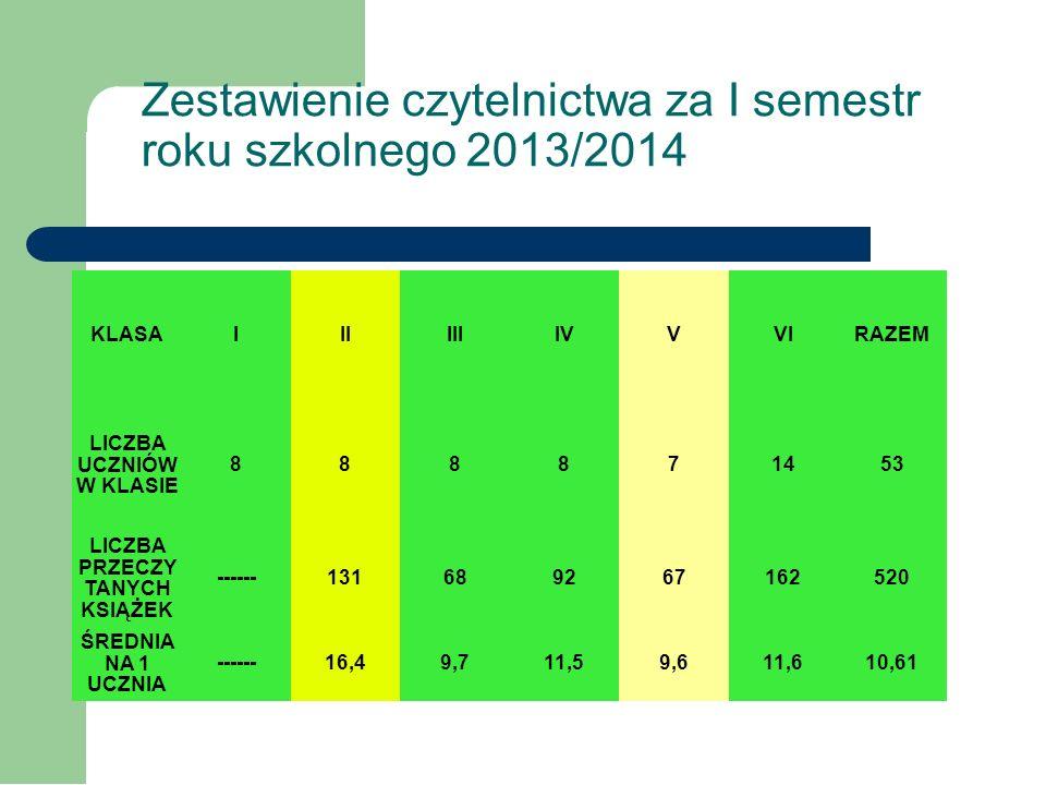 Zestawienie frekwencji za I semestr roku szkolnego 2013/2014 KLASA0IIIIIIIVVVI LICZBA UCZNIÓW W KLASIE 138888714 % OBECNO- ŚCI 86,1%90%91,8%89,7%89,4%