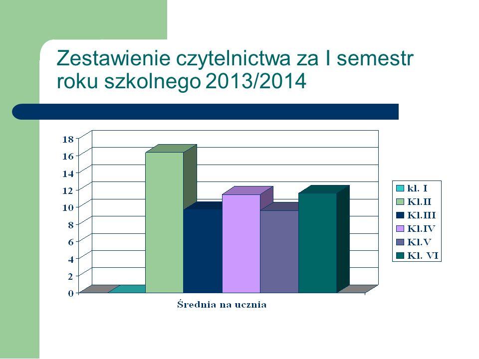 Zestawienie czytelnictwa za I semestr roku szkolnego 2013/2014 KLASAIIIIIIIVVVIRAZEM LICZBA UCZNIÓW W KLASIE 888871453 LICZBA PRZECZY TANYCH KSIĄŻEK -