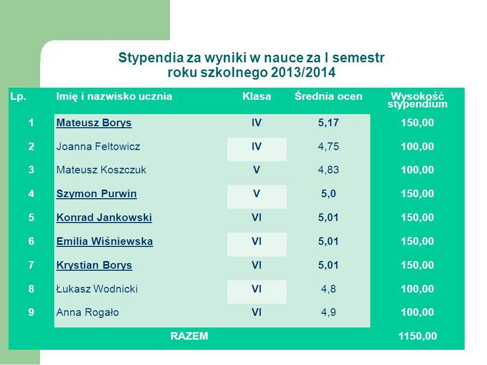 Zestawienie czytelnictwa za I semestr roku szkolnego 2013/2014