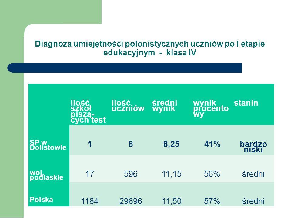 Diagnozy wstępne – wrzesień 2013