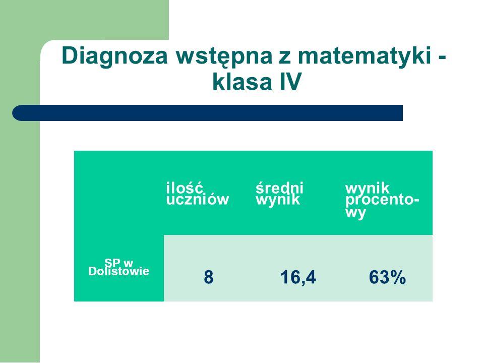 Diagnoza umiejętności polonistycznych uczniów po I etapie edukacyjnym - klasa IV Uczniowie mogli zdobyć maksymalnie 20p. Klasa 4 osiągnęła średni wyni