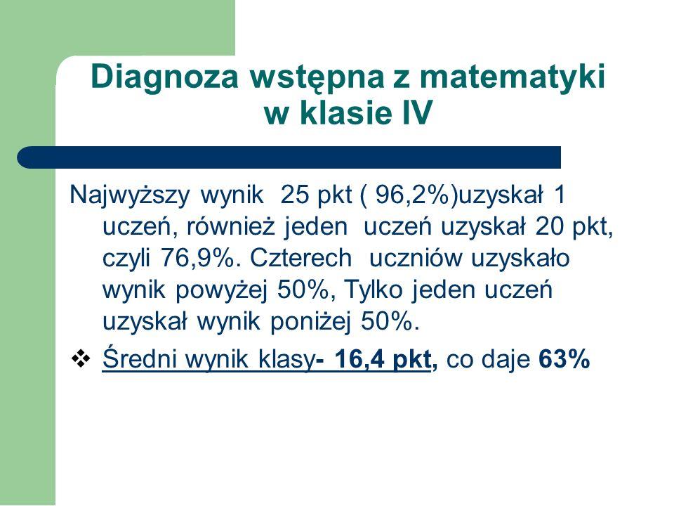 Diagnoza wstępna z matematyki - klasa IV ilość uczniów średni wynik wynik procento- wy SP w Dolistowie 816,463%