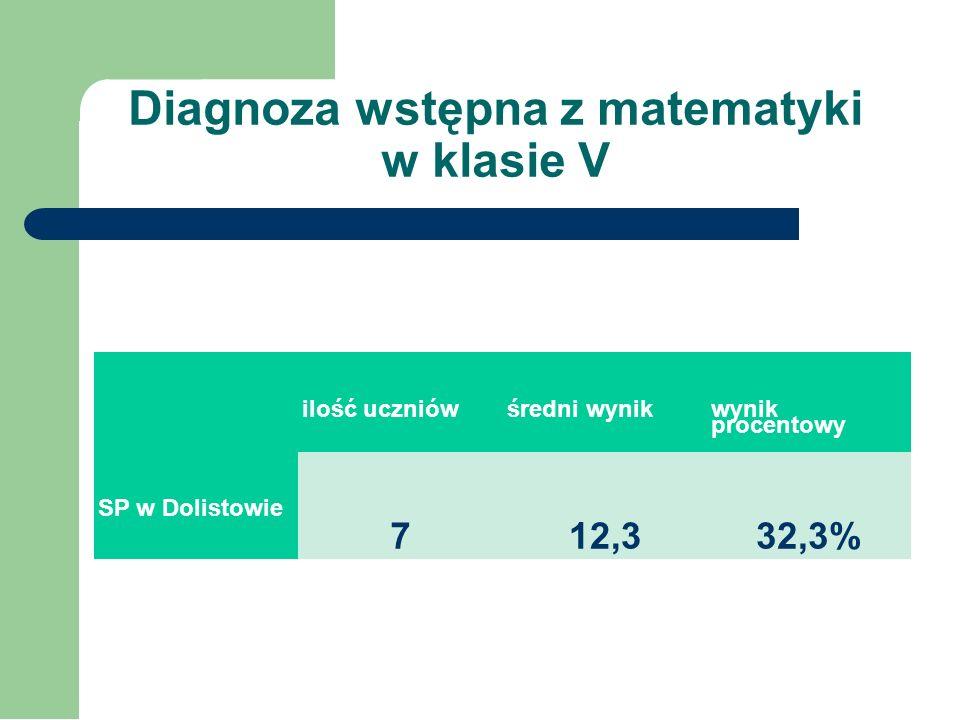 Diagnoza umiejętności polonistycznych uczniów kl. V na początku roku szkolnego Uczniowie mogli zdobyć maksymalnie 20p. Klasa 5 osiągnęła średni wynik