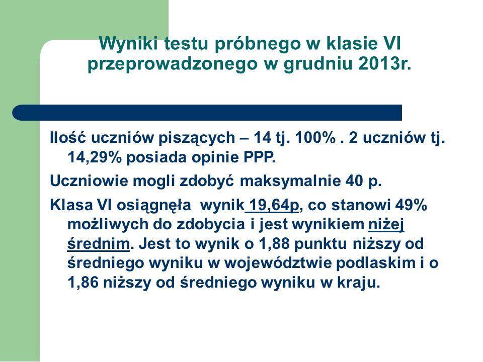 Wyniki testu próbnego w klasie VI przeprowadzonego w grudniu 2013r. Poziom Ilość uczniów % Najwyższy17,14 Bardzo wysoki 17,14 Wyżej średni 214,29 Śred