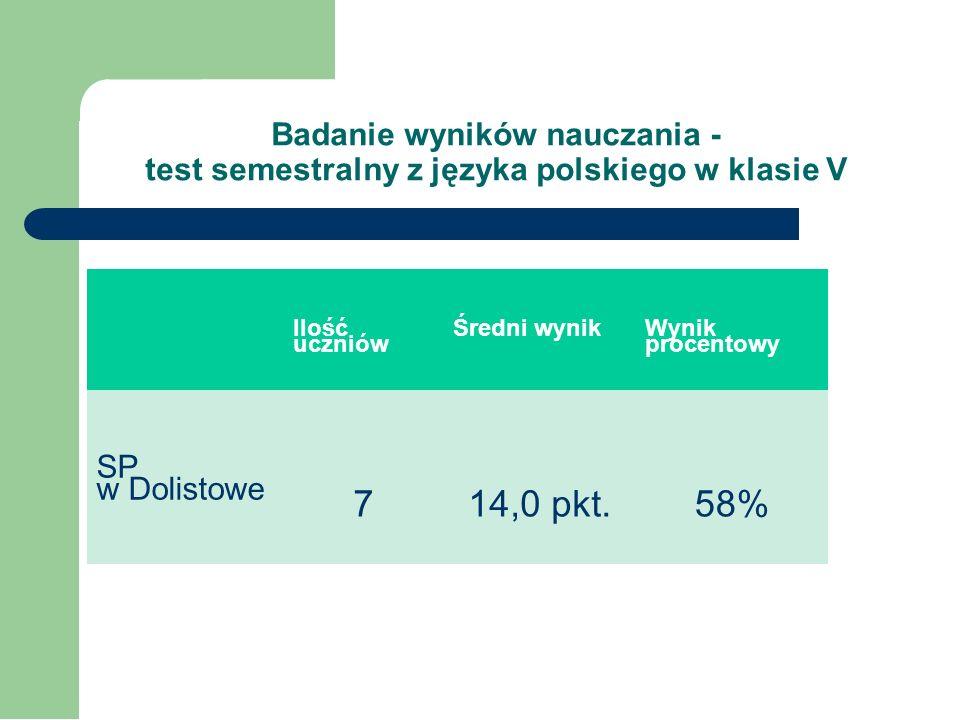 Badanie wyników nauczania - test semestralny z języka angielskiego w klasie VI Test kompetencji z języka angielskiego pisało 14 uczniów. Uczniowie mog