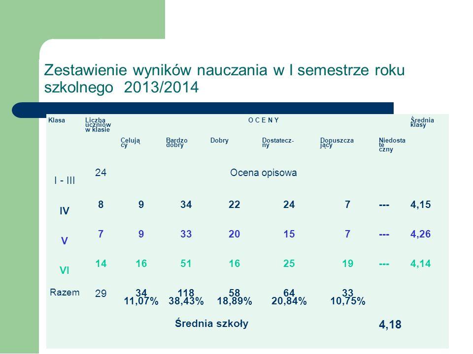 Statystyka Zachowanie, wyniki nauczania, frekwencja, czytelnictwo