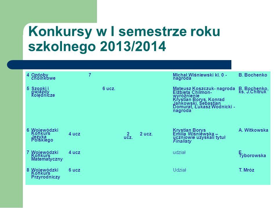 Konkursy w I semestrze roku szkolnego 2013/2014 Lp. Konkursy w SP w Dolistowie w roku szkol. 2013/14 I semestr Szczebel Osiągnięcia, miejsca N-l odpow