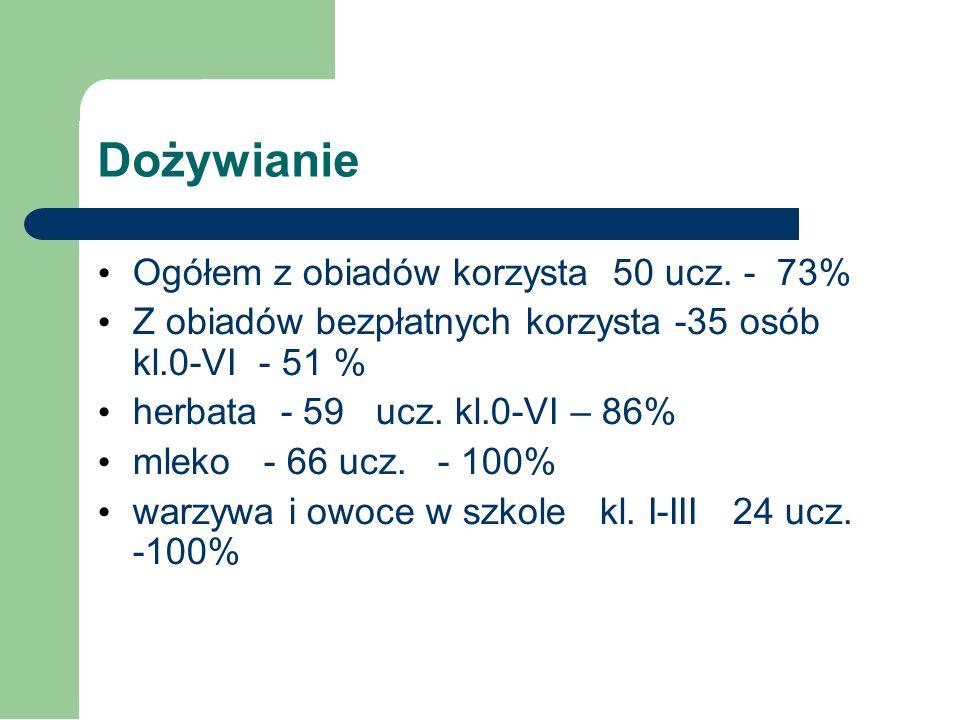 Koszty poniesione na modernizację placówki Klub Przedszkolaka w Dolistowie –3524,97 zł Klub Przedszkolaka w Jaświłach - 3079,75 zł Klub Przedszkolaka