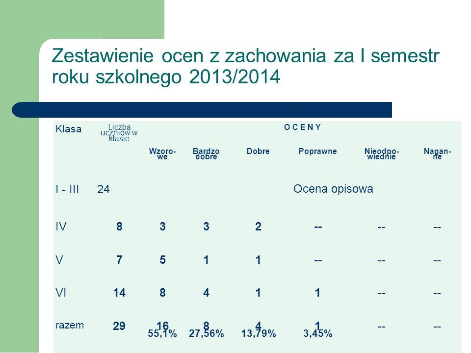 Średnie klas z przedmiotów objętych sprawdzianem po klasie VI Klasa Przedmioty objęte sprawdzianem Średnia klasy Matematyka Język polski Język angiels