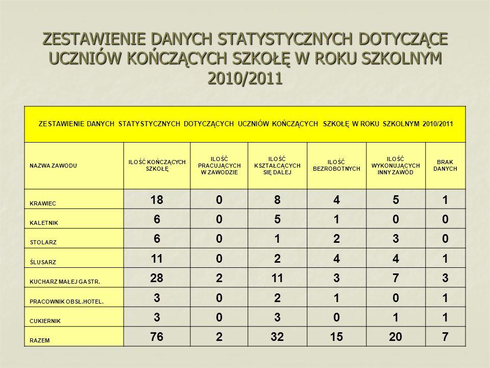 ZESTAWIENIE DANYCH STATYSTYCZNYCH DOTYCZĄCE UCZNIÓW KOŃCZĄCYCH SZKOŁĘ W ROKU SZKOLNYM 2010/2011 ZESTAWIENIE DANYCH STATYSTYCZNYCH DOTYCZĄCYCH UCZNIÓW